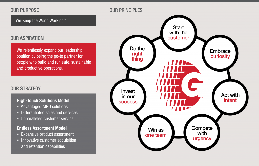 "Grainger's 7 principles surrounding a stylized red ""G"""